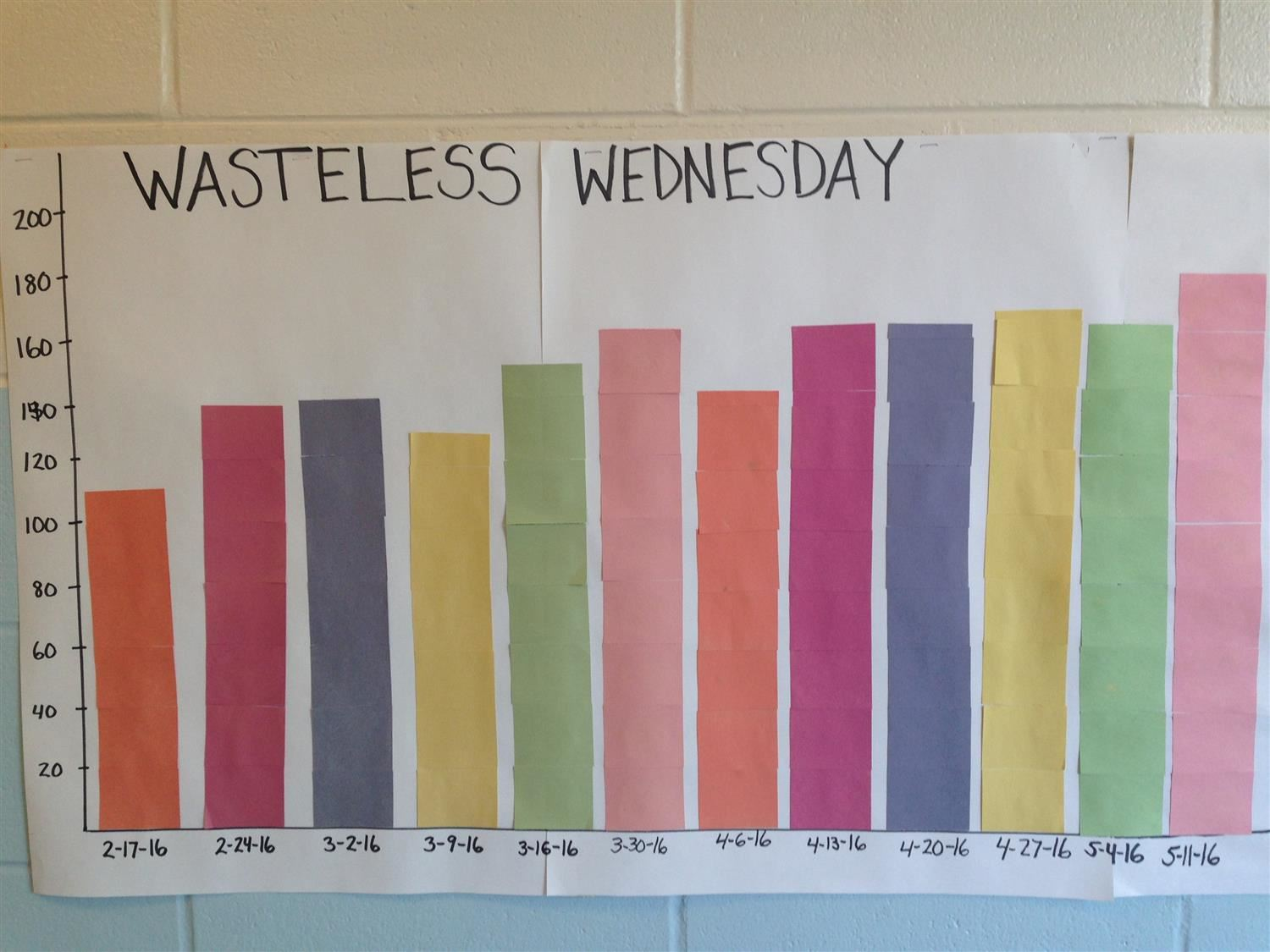 Wasteless Wednesday Graph