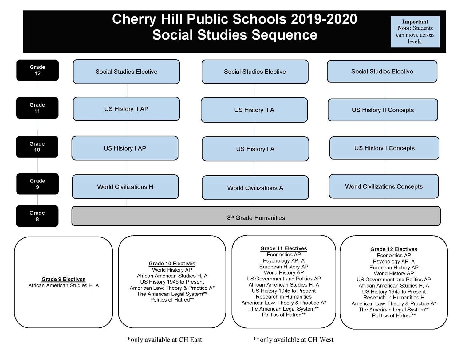 Cherry Hill Public Schools 2019-2020 Social Studies Sequence   Important Note: Students can move across levels.  Grade 12 inc