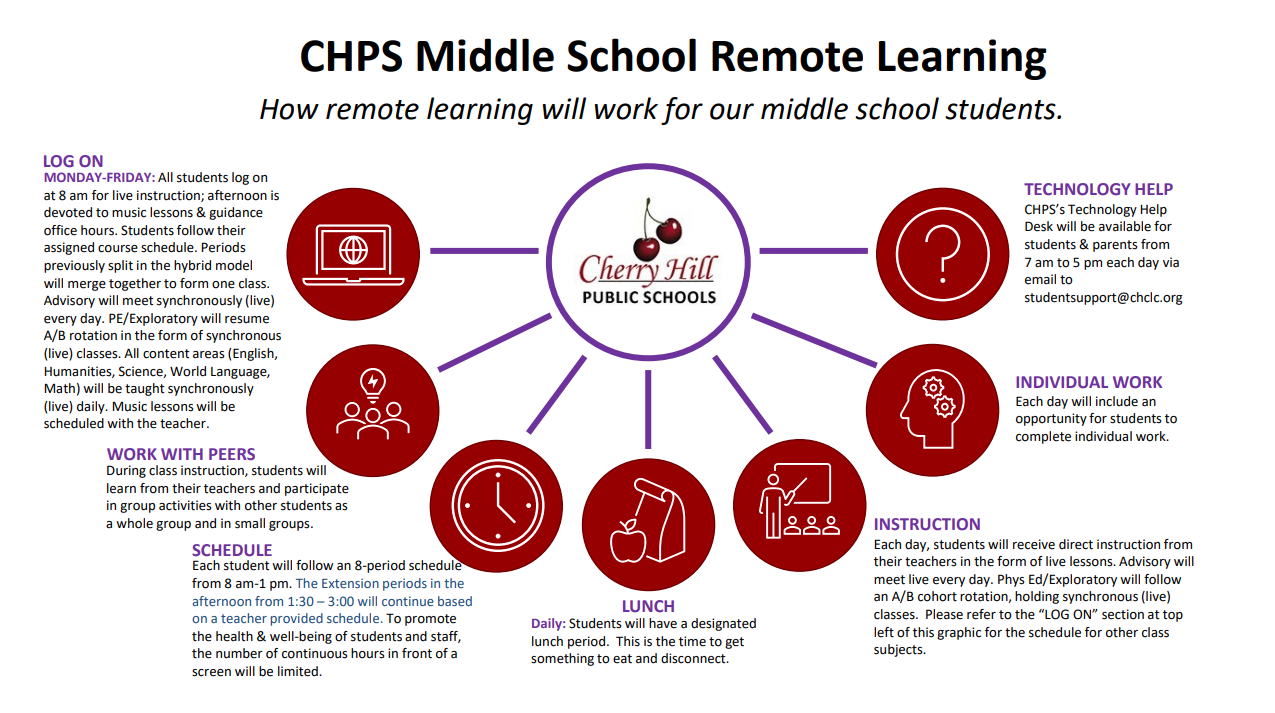 CHPS Middle School Remote Learning