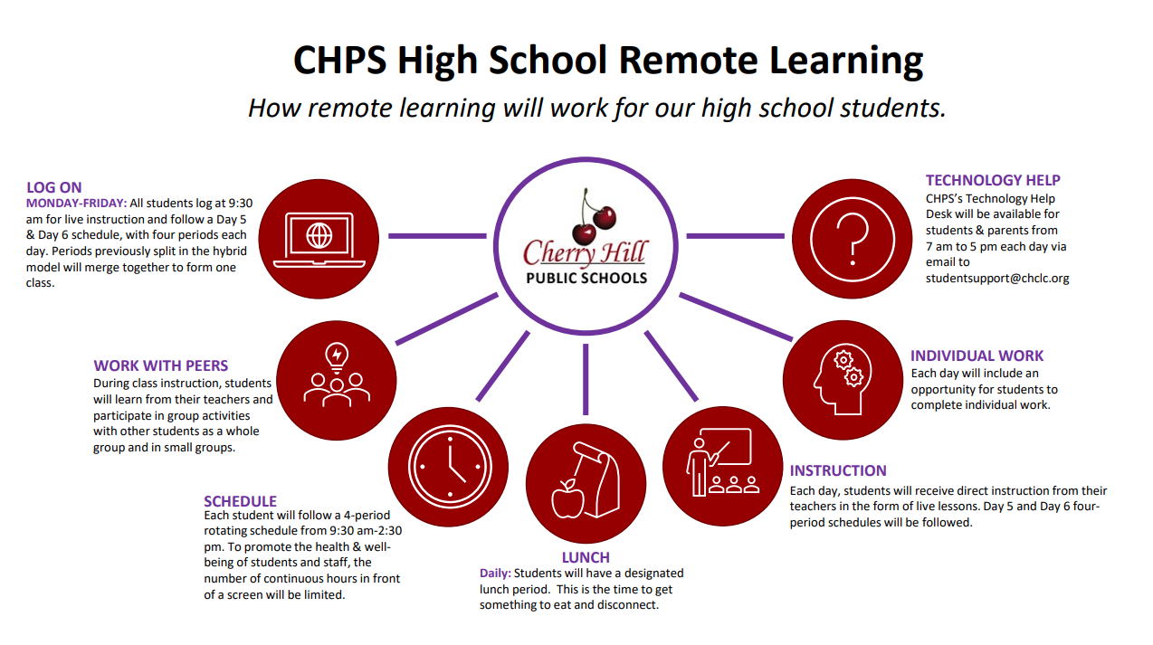CHPS High School Remote Learning